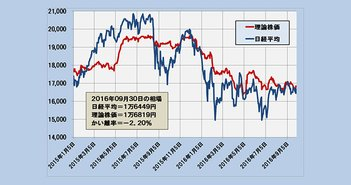 2016年9月30日時点の理論株価=1万6819円