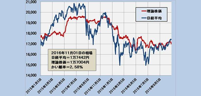2016年11月1日時点の理論株価=1万7004円