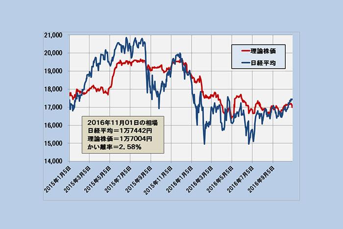 理論株価1万7004円から上方乖離~日経平均の今後は?(11/2)=日暮昭