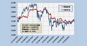 2016年11月4日時点の理論株価=1万6837円