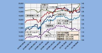 2017年2月10日時点の理論株価=1万8666円