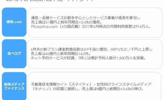 食べログ」ネット予約好調のカカ...
