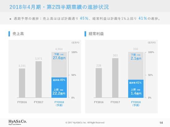 ハイアス・アンド・カンパニー、上期は増収増益 主力商材「R+house」受注数が堅調に増加