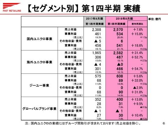 ファストリ、冬物好調で1Q増収増益 海外ユニクロ売上は初の国内超え
