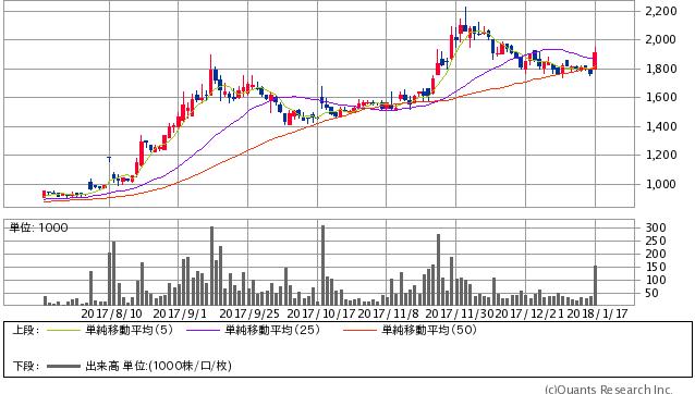 エプコ<2311>日足(SBI証券提供)
