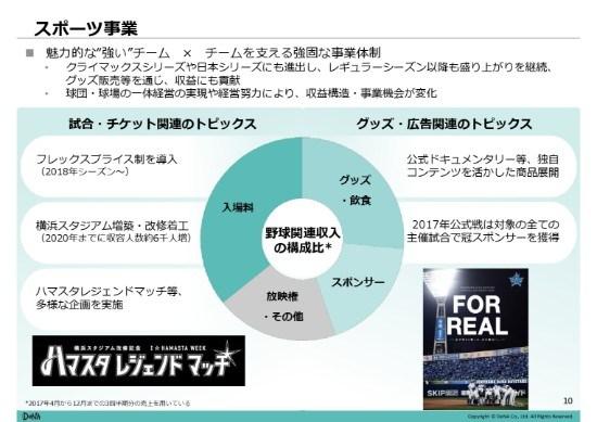 DeNA、3Q営業利益は前年同期比265%増 日本S進出でスポーツ事業好調、ECは旅行の粗利率低下