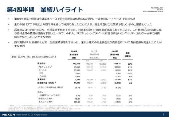 ネクソン、通期で過去最高、4Qで売上収益・営業利益で過去最高を記録 『アラド戦記』は2桁の成長率