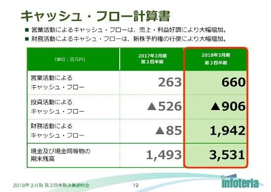 インフォテリア、3Q売上収益は前年同期比2倍超 買収のデザインサービスが寄与