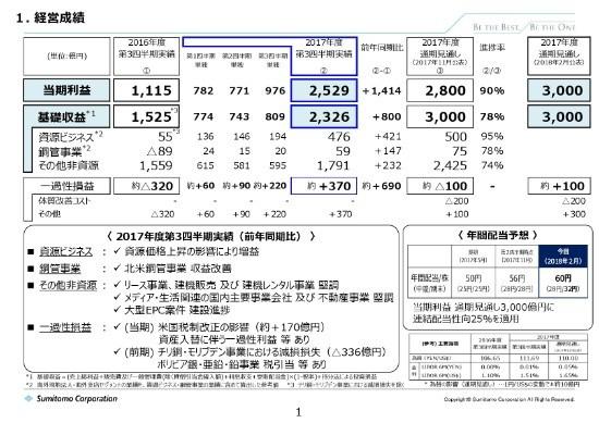 住友商事、3Qで通期予想利益を3,000億円に上方修正 資源価格の上昇が寄与