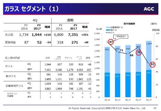 旭硝子、電子事業が7年ぶりの増益 積極的な設備投資でさらなる生産性拡大へ