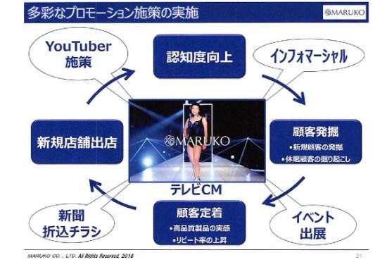 マルコ、3Q累計営業利益は10億円超で5期ぶり黒字達成 新商品投入とブランド再構築効く