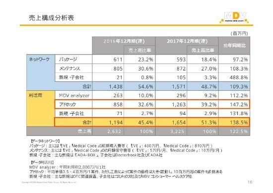 メディカル・データ・ビジョン、17年通期の純利益は昨対比199%増 データ利活用サービスの案件数伸長