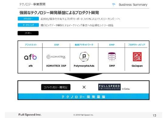 フルスピード、3Q累計売上高は143.0億円 アドテクノロジー事業は「ADMATRIX DSP」「afb」がけん引