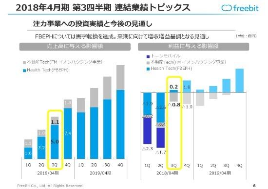 フリービット、3Q累計売上高・営業利益は計画通りの進捗 注力事業FBEPHは黒字転換を達成