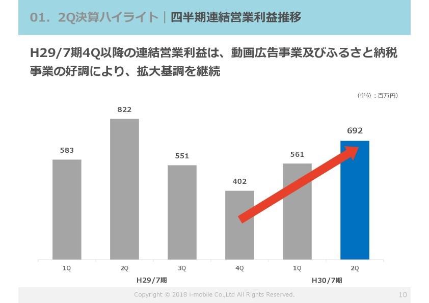 アイモバイル、2Q累計営業利益は昨対比89.1% 「ふるなび」販促費や人件費など販管費膨らむ