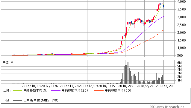 ニチダイ<6467> 日足(SBI証券提供)