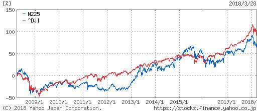 日経平均株価とダウ平均株価