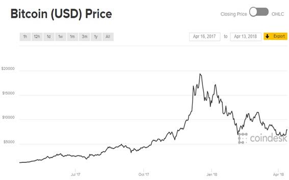ビットコイン、暴落後の行方は…?