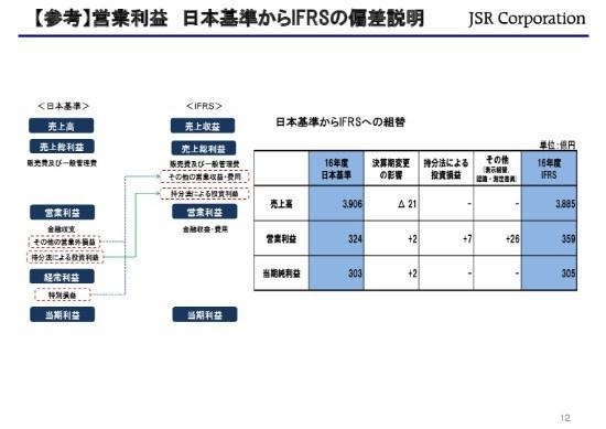 JSR、18年は大幅な増収増益 合成樹脂事業が拡販効果で最高益、エストラマー事業も利益大幅改善