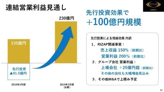 RIZAP瀬戸氏「国内で7兆円・グローバルで50兆円の自己投資産業へ大きく舵を取る」 6期連続増収を達成