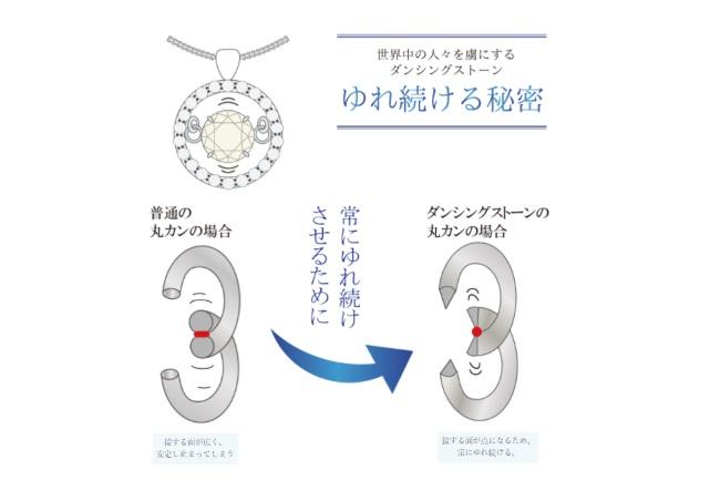 「Dancing Stone」は、中央部の宝石部分だけがゆれ動く仕組みで、宝石が絶えずキラキラと光り輝く。この取り付け方法は特許技術で、自社ブランドとしての展開の他、国内OEMによる受注、海外メーカーへのパーツ販売など、ライセンス事業としても急成長している