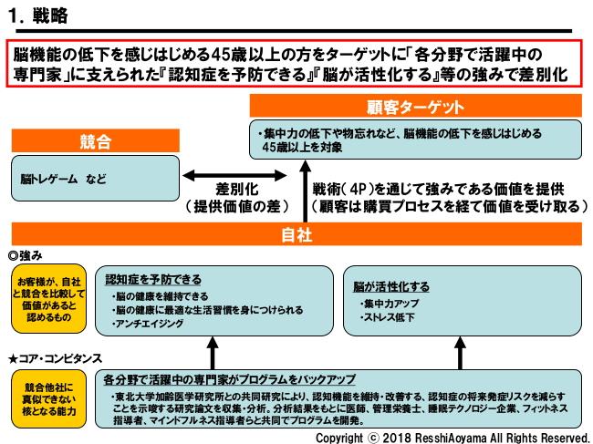 図表1「ブレインフィットネス戦略」