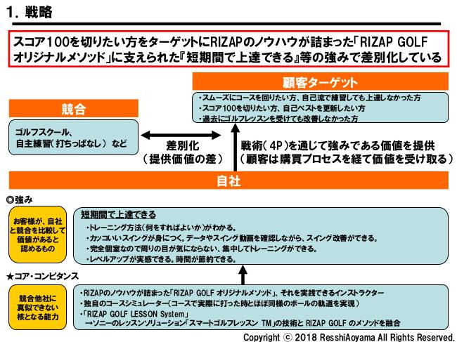 図表1「RIZAPゴルフ戦略」